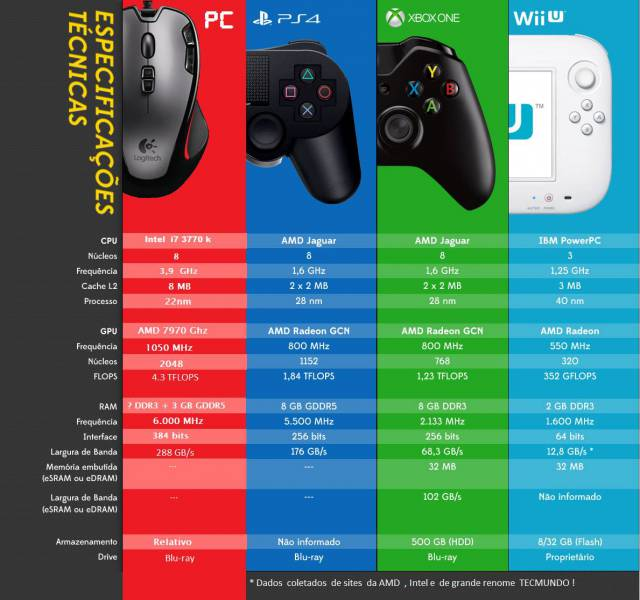 comparativo_PC_PS4_XBOXONE_WII